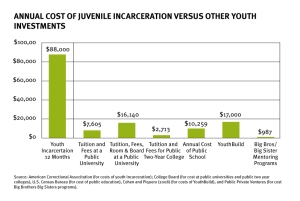cost to incarcerate juveniles